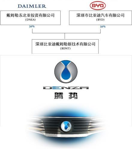 下面是来自腾势官方的品牌故事,logo诠释和核心价值介绍.