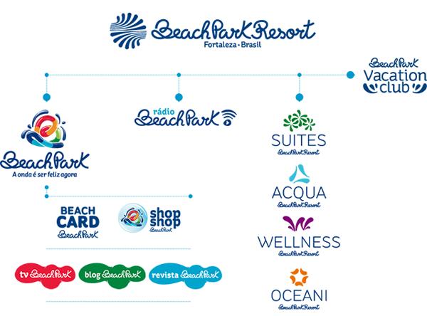 巴西福塔雷萨海滩公园启用新logo